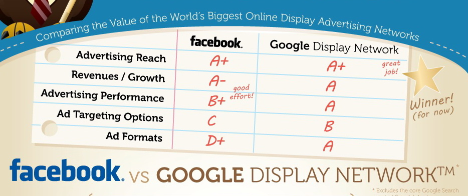 google-vs-facebook-ads